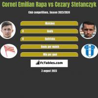Cornel Emilian Rapa vs Cezary Stefanczyk h2h player stats