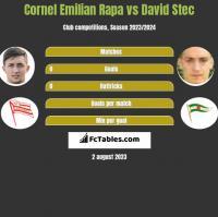 Cornel Emilian Rapa vs David Stec h2h player stats