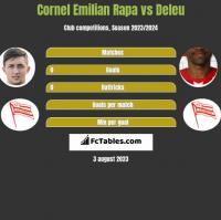 Cornel Emilian Rapa vs Deleu h2h player stats