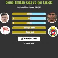 Cornel Emilian Rapa vs Igor Łasicki h2h player stats