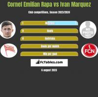 Cornel Emilian Rapa vs Ivan Marquez h2h player stats