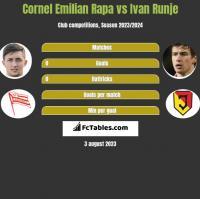 Cornel Emilian Rapa vs Ivan Runje h2h player stats