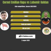 Cornel Emilian Rapa vs Lubomir Guldan h2h player stats