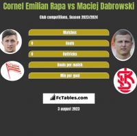 Cornel Emilian Rapa vs Maciej Dąbrowski h2h player stats