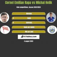 Cornel Emilian Rapa vs Michał Helik h2h player stats