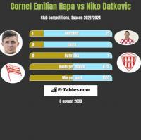 Cornel Emilian Rapa vs Niko Datkovic h2h player stats