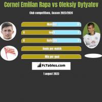 Cornel Emilian Rapa vs Oleksiy Dytyatev h2h player stats
