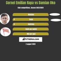 Cornel Emilian Rapa vs Damian Oko h2h player stats