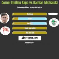 Cornel Emilian Rapa vs Damian Michalski h2h player stats