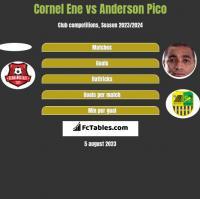 Cornel Ene vs Anderson Pico h2h player stats