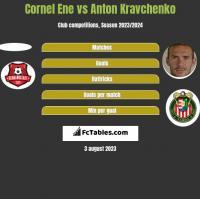 Cornel Ene vs Anton Kravchenko h2h player stats