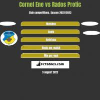 Cornel Ene vs Rados Protic h2h player stats
