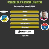 Cornel Ene vs Robert Litauszki h2h player stats