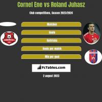 Cornel Ene vs Roland Juhasz h2h player stats