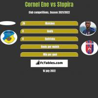 Cornel Ene vs Stopira h2h player stats