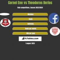Cornel Ene vs Theodoros Berios h2h player stats