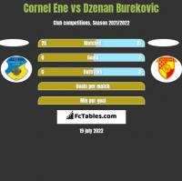 Cornel Ene vs Dzenan Burekovic h2h player stats