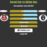 Cornel Ene vs Adrian Rus h2h player stats