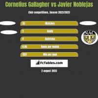 Cornelius Gallagher vs Javier Noblejas h2h player stats