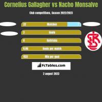 Cornelius Gallagher vs Nacho Monsalve h2h player stats