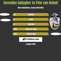 Cornelius Gallagher vs Pele van Anholt h2h player stats
