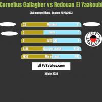 Cornelius Gallagher vs Redouan El Yaakoubi h2h player stats