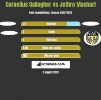 Cornelius Gallagher vs Jethro Mashart h2h player stats