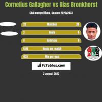 Cornelius Gallagher vs Ilias Bronkhorst h2h player stats