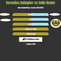 Cornelius Gallagher vs Colin Rosler h2h player stats