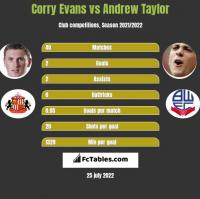 Corry Evans vs Andrew Taylor h2h player stats