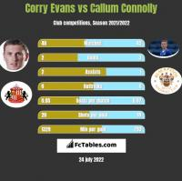 Corry Evans vs Callum Connolly h2h player stats