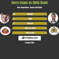 Corry Evans vs Chris Brunt h2h player stats