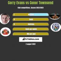 Corry Evans vs Conor Townsend h2h player stats
