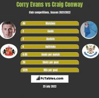 Corry Evans vs Craig Conway h2h player stats