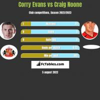Corry Evans vs Craig Noone h2h player stats