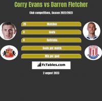 Corry Evans vs Darren Fletcher h2h player stats