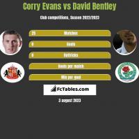 Corry Evans vs David Bentley h2h player stats