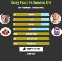 Corry Evans vs Dominic Ball h2h player stats