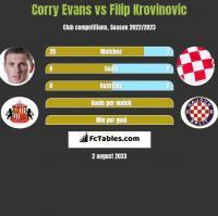 Corry Evans vs Filip Krovinovic h2h player stats