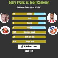 Corry Evans vs Geoff Cameron h2h player stats