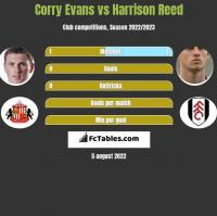 Corry Evans vs Harrison Reed h2h player stats