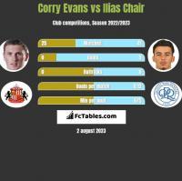 Corry Evans vs Ilias Chair h2h player stats