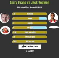 Corry Evans vs Jack Rodwell h2h player stats