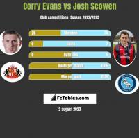 Corry Evans vs Josh Scowen h2h player stats
