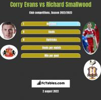 Corry Evans vs Richard Smallwood h2h player stats