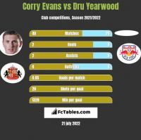 Corry Evans vs Dru Yearwood h2h player stats