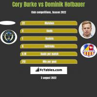Cory Burke vs Dominik Hofbauer h2h player stats