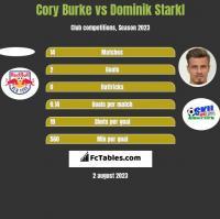 Cory Burke vs Dominik Starkl h2h player stats