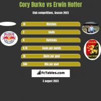 Cory Burke vs Erwin Hoffer h2h player stats