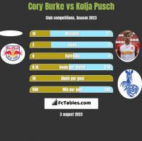 Cory Burke vs Kolja Pusch h2h player stats